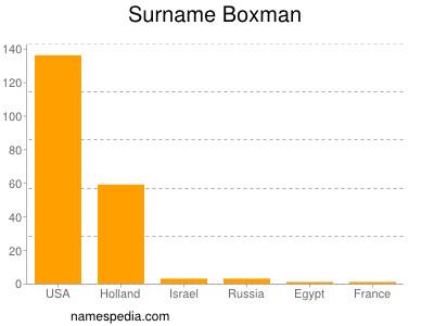 Surname Boxman