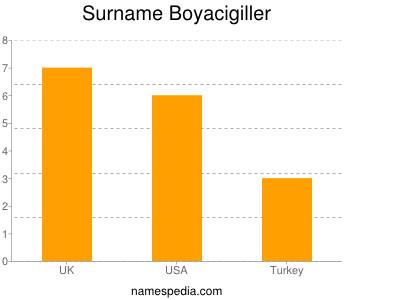 Surname Boyacigiller
