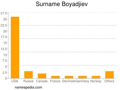 Surname Boyadjiev
