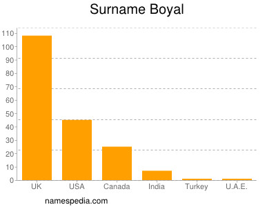 Surname Boyal