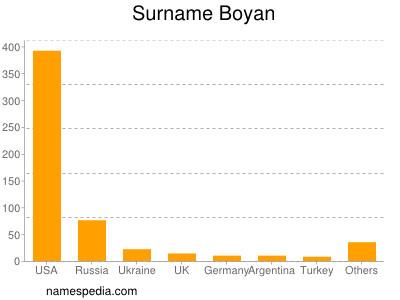 Surname Boyan