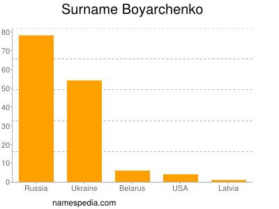 Surname Boyarchenko