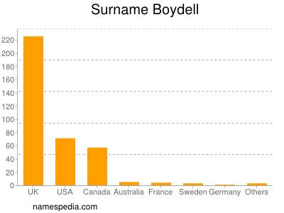 Surname Boydell