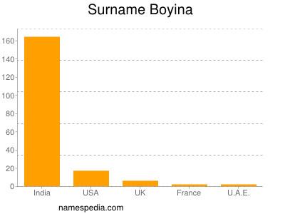 Surname Boyina