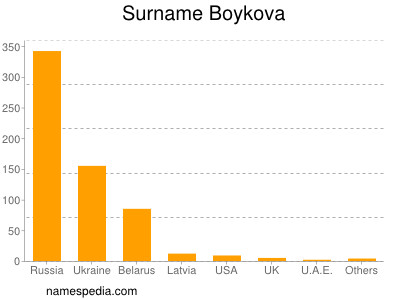 Surname Boykova