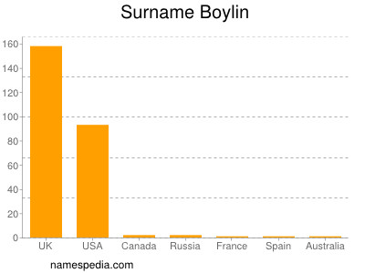 Surname Boylin