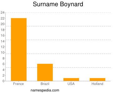 Surname Boynard