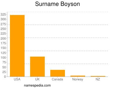 Surname Boyson