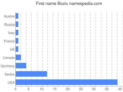 Given name Bozic