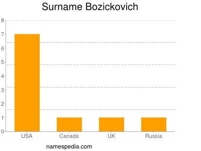 Surname Bozickovich
