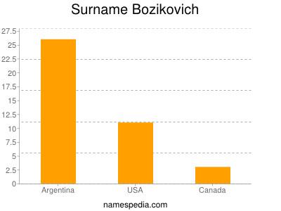 Surname Bozikovich