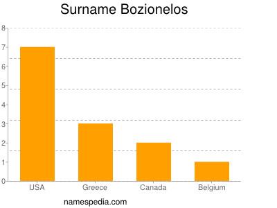 Surname Bozionelos