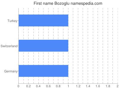 Given name Bozoglu