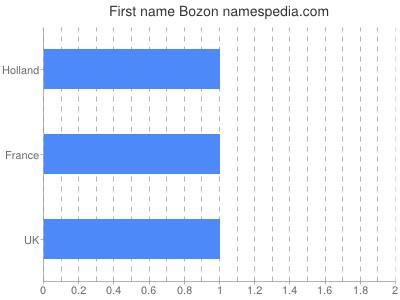 Given name Bozon