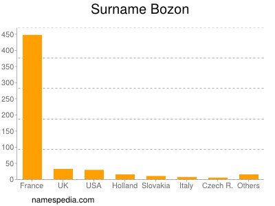 Surname Bozon