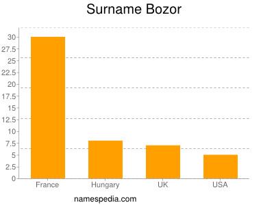nom Bozor
