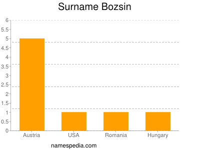 Surname Bozsin