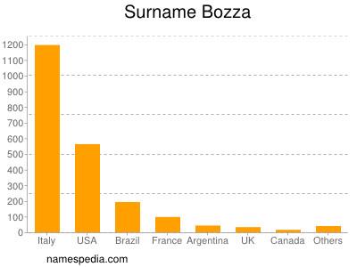 Surname Bozza