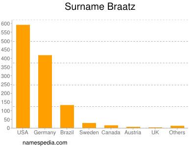 Surname Braatz