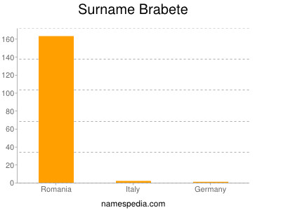 Surname Brabete