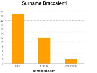 Surname Braccalenti