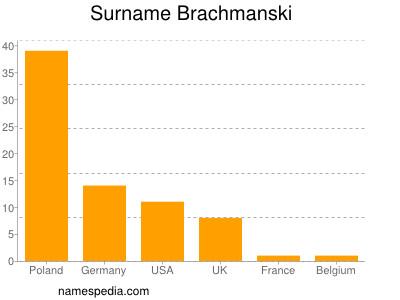 Surname Brachmanski