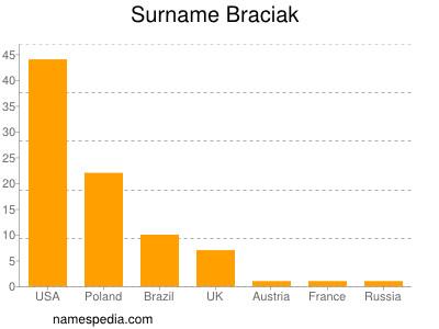 Surname Braciak