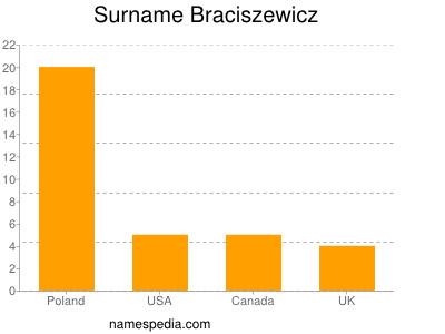 Surname Braciszewicz