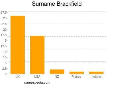Surname Brackfield
