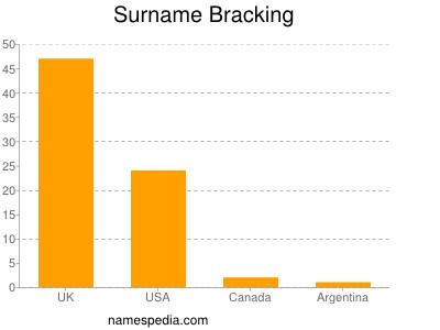 Surname Bracking