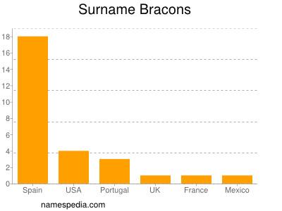 Surname Bracons