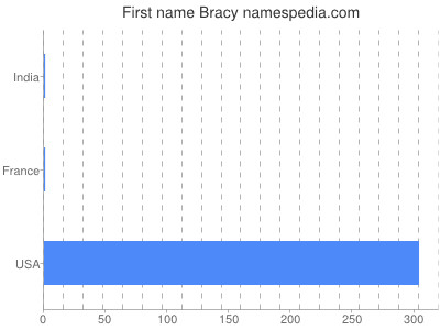 Given name Bracy