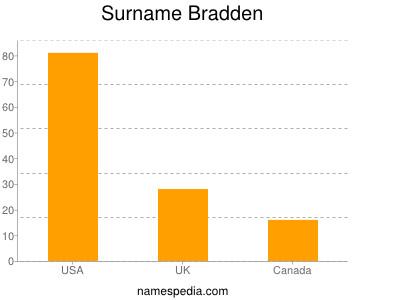 Surname Bradden