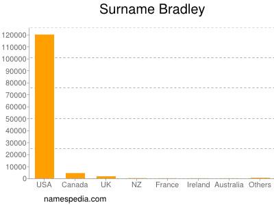 Surname Bradley