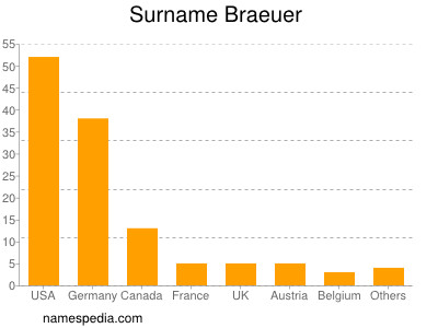 Surname Braeuer