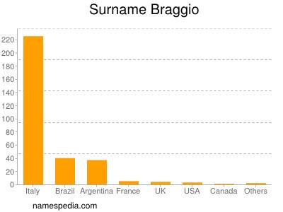 Surname Braggio