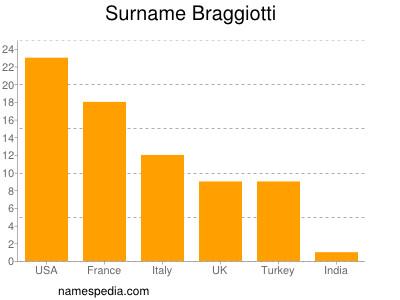 Surname Braggiotti