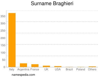 Surname Braghieri