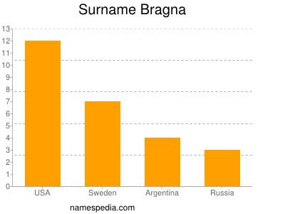 Familiennamen Bragna