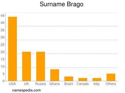 Surname Brago
