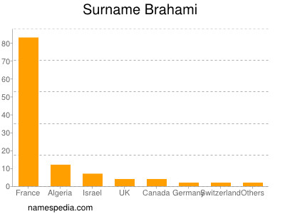 Surname Brahami