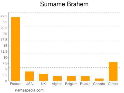 Surname Brahem