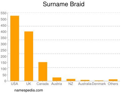 Surname Braid
