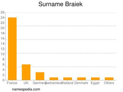 Surname Braiek