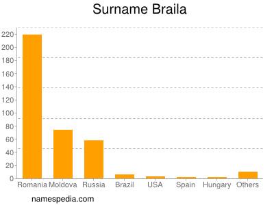 Surname Braila
