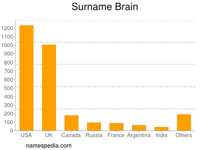 Surname Brain