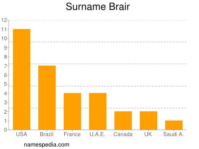 Surname Brair