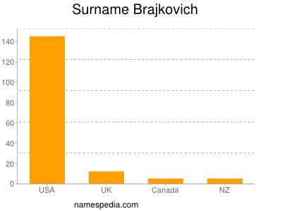 Surname Brajkovich