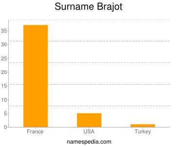 Surname Brajot