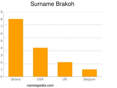Surname Brakoh